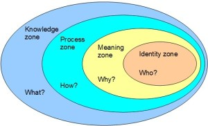 Zones of impact