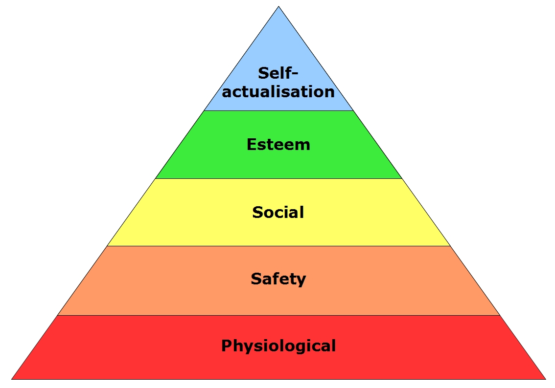 "an introduction to the analysis of the pyramid by abraham maslow Abraham maslow's hierarchy of needs the nature of initial studies on motivation can be summarised in the idea that ""early and modern approaches to motivation are based on the premise that increasing the amount of time and effort that an individual devotes to a task (ie task motivation) will."