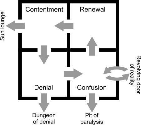Four room model of change