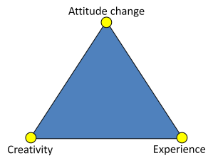 Meaning Triangle