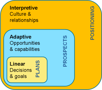 Three Strategy Models (based on Chaffee, 1985)