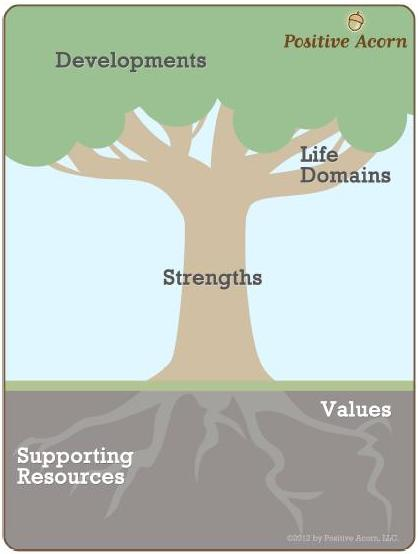 The Tree of Life model from Positive Acorn